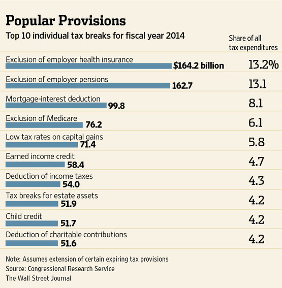 Top Ten Tax Breaks - 2014