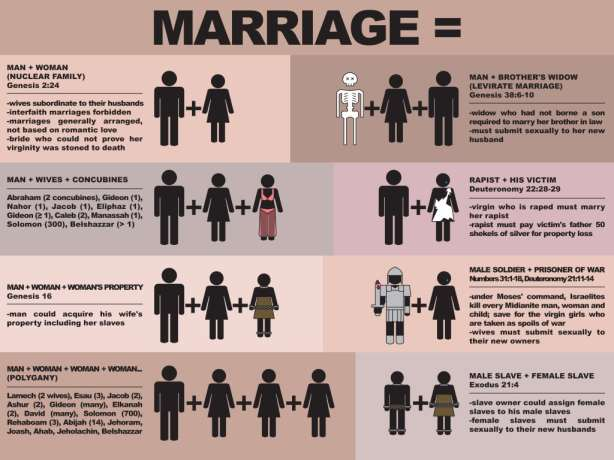 Biblical Marriage - Click to view full-size